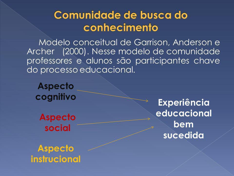 Modelo conceitual de Garrison, Anderson e Archer(2000). Nesse modelo de comunidade professores e alunos são participantes chave do processo educaciona