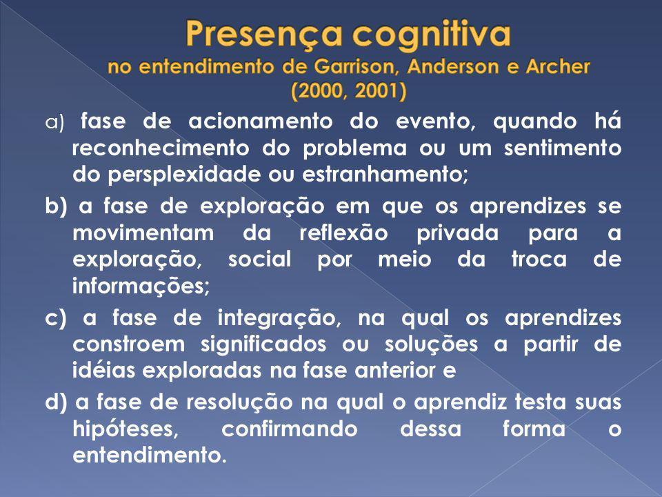 a) fase de acionamento do evento, quando há reconhecimento do problema ou um sentimento do persplexidade ou estranhamento; b) a fase de exploração em