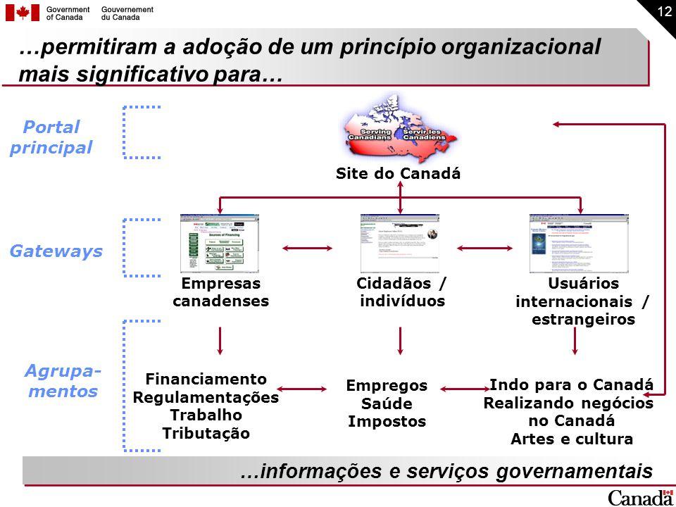 12 …permitiram a adoção de um princípio organizacional mais significativo para… …informações e serviços governamentais Empresas canadenses Cidadãos /