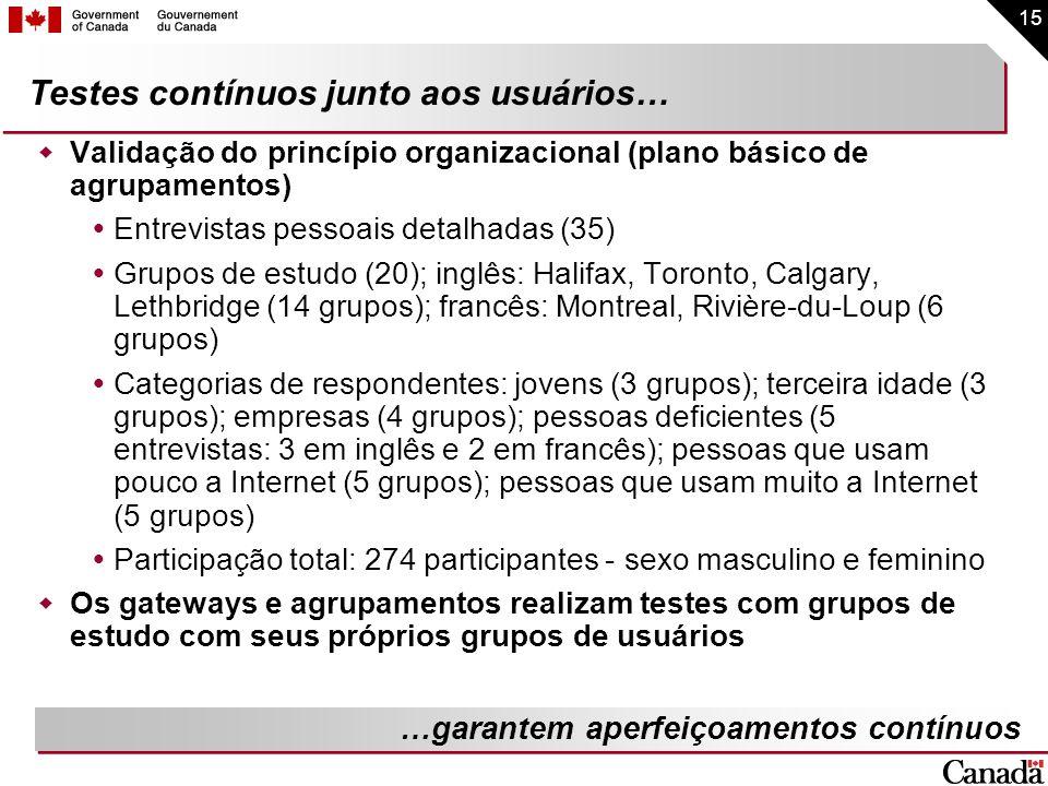 15 Testes contínuos junto aos usuários… Validação do princípio organizacional (plano básico de agrupamentos) Entrevistas pessoais detalhadas (35) Grup