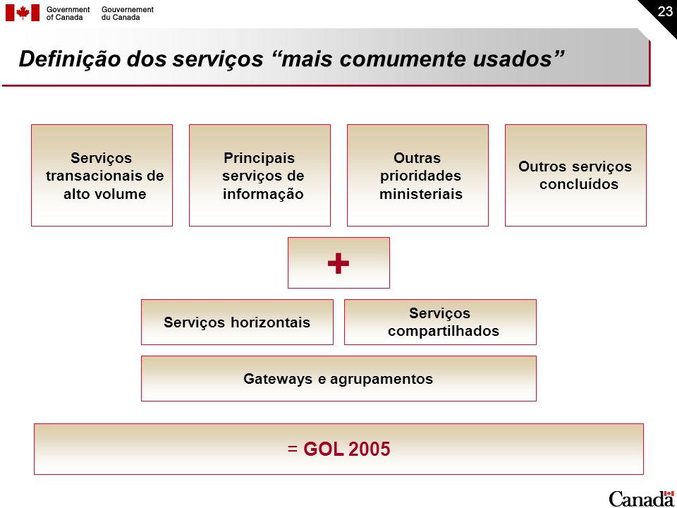 23 Definição dos serviços mais comumente usados Serviços horizontais Serviços compartilhados Serviços transacionais de alto volume Principais serviços