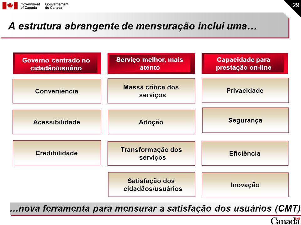 29 A estrutura abrangente de mensuração inclui uma… Governo centrado no cidadão/usuário Serviço melhor, mais atento Capacidade para prestação on-line