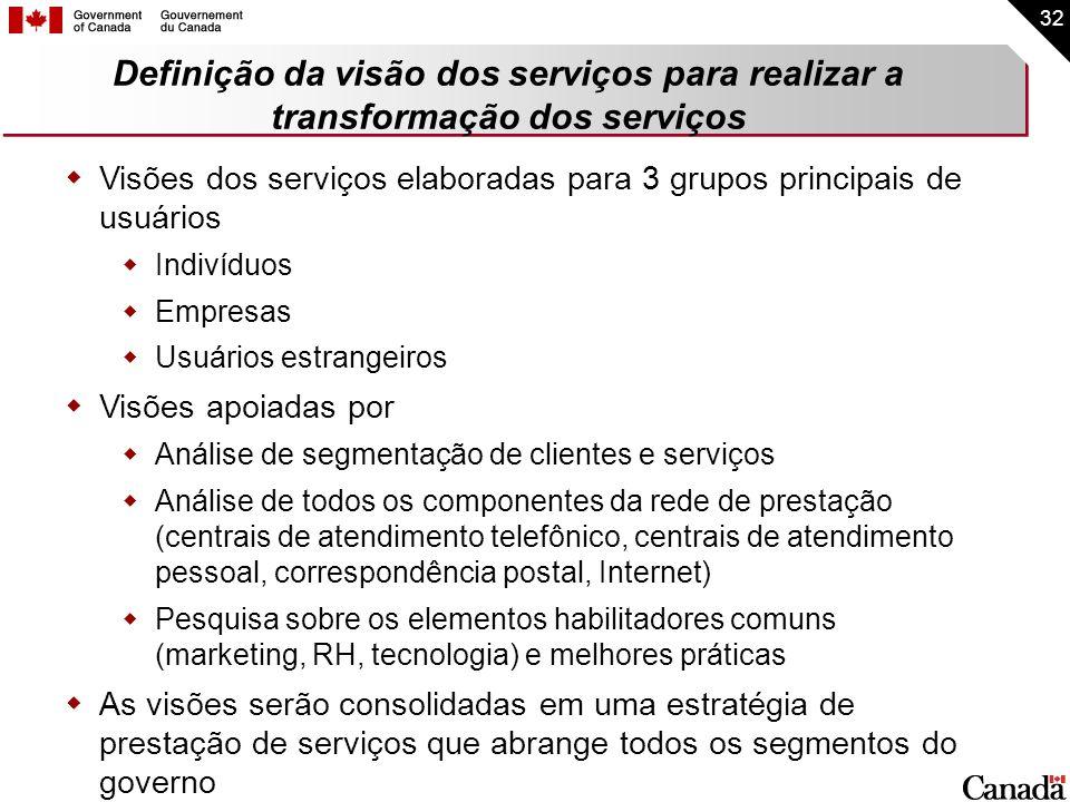32 Definição da visão dos serviços para realizar a transformação dos serviços Visões dos serviços elaboradas para 3 grupos principais de usuários Indi