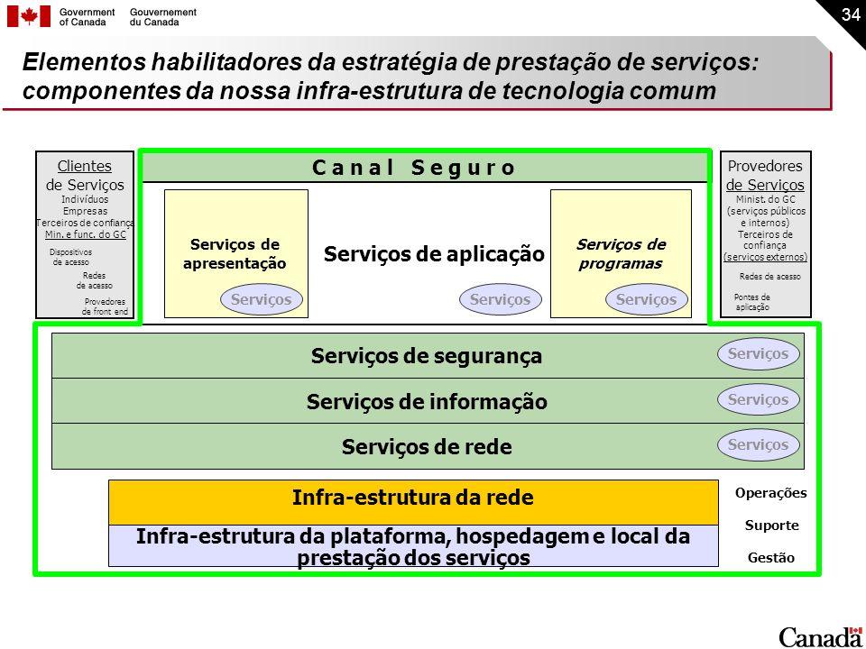 34 Elementos habilitadores da estratégia de prestação de serviços: componentes da nossa infra-estrutura de tecnologia comum Infra-estrutura da platafo