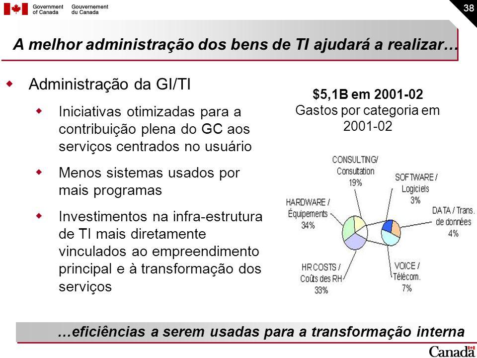 38 A melhor administração dos bens de TI ajudará a realizar… Administração da GI/TI Iniciativas otimizadas para a contribuição plena do GC aos serviço