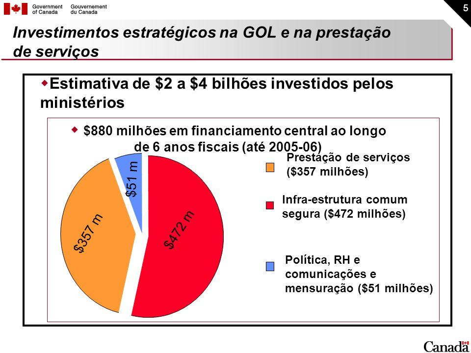 5 Investimentos estratégicos na GOL e na prestação de serviços Prestação de serviços ($357 milhões) Política, RH e comunicações e mensuração ($51 milh
