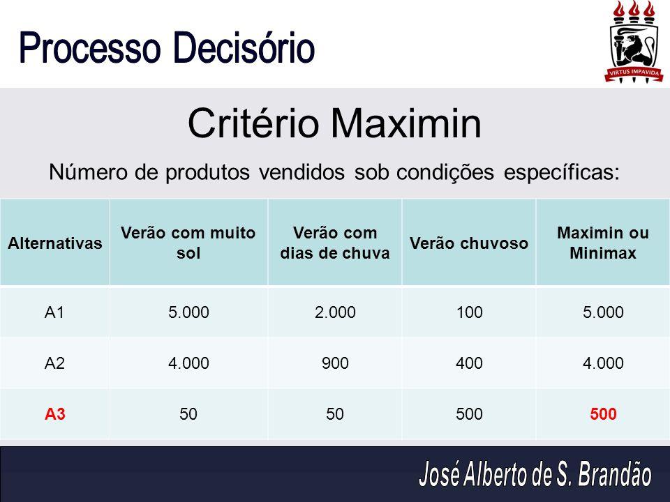 Critério Maximin Alternativas Verão com muito sol Verão com dias de chuva Verão chuvoso Maximin ou Minimax A15.0002.0001005.000 A24.0009004004.000 A35