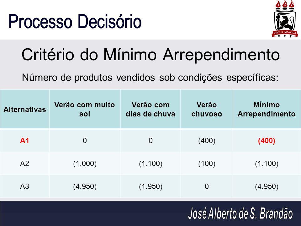 Critério do Mínimo Arrependimento Alternativas Verão com muito sol Verão com dias de chuva Verão chuvoso Mínimo Arrependimento A100(400) A2(1.000)(1.1