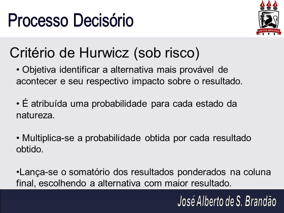 Critério de Hurwicz (sob risco) Objetiva identificar a alternativa mais provável de acontecer e seu respectivo impacto sobre o resultado. É atribuída