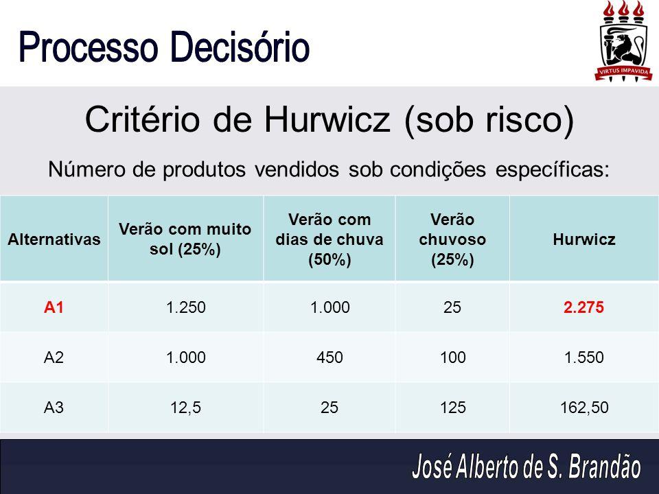 Critério de Hurwicz (sob risco) Alternativas Verão com muito sol (25%) Verão com dias de chuva (50%) Verão chuvoso (25%) Hurwicz A11.2501.000252.275 A