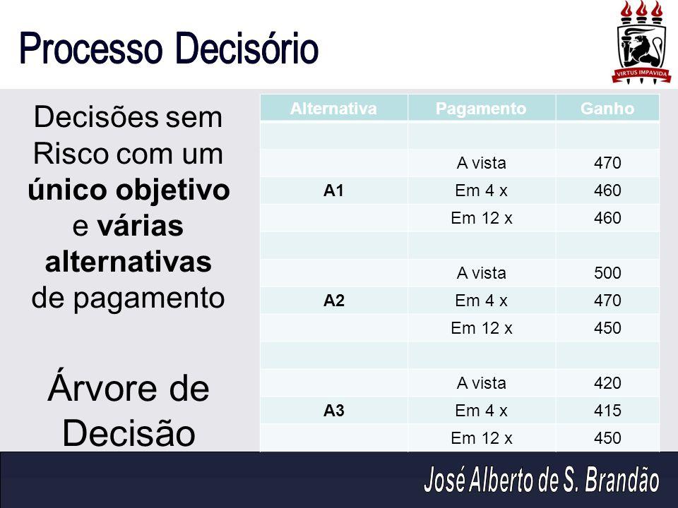 Decisões sem Risco com um único objetivo e várias alternativas de pagamento Árvore de Decisão AlternativaPagamentoGanho A vista470 A1Em 4 x460 Em 12 x