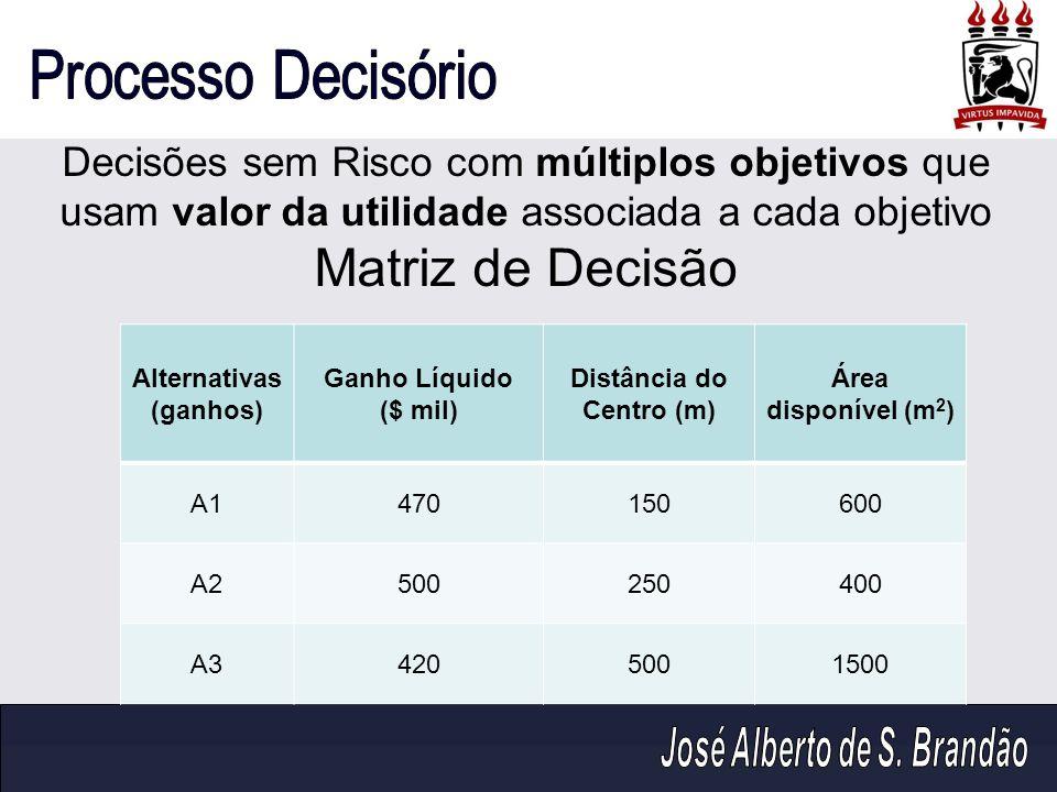 Decisões sem Risco com múltiplos objetivos que usam valor da utilidade associada a cada objetivo Matriz de Decisão Alternativas (ganhos) Ganho Líquido