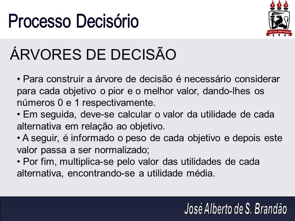 ÁRVORES DE DECISÃO Para construir a árvore de decisão é necessário considerar para cada objetivo o pior e o melhor valor, dando-lhes os números 0 e 1