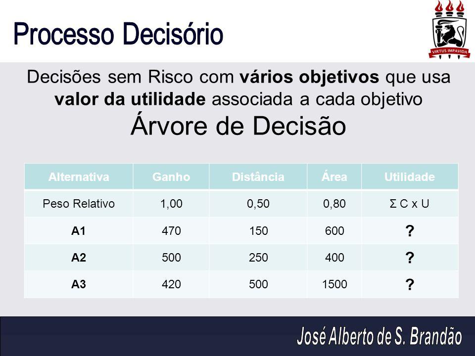 Decisões sem Risco com vários objetivos que usa valor da utilidade associada a cada objetivo Árvore de Decisão AlternativaGanhoDistânciaÁreaUtilidade
