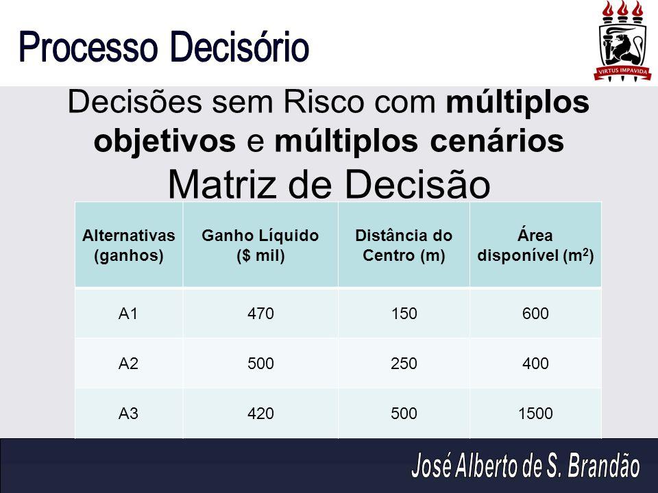 Decisões sem Risco com múltiplos objetivos e múltiplos cenários Matriz de Decisão Alternativas (ganhos) Ganho Líquido ($ mil) Distância do Centro (m)