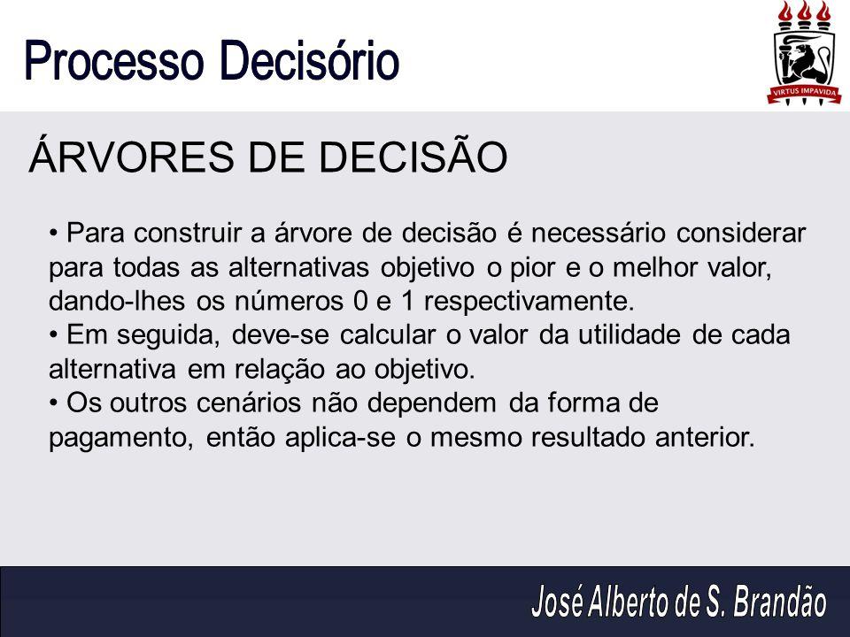 ÁRVORES DE DECISÃO Para construir a árvore de decisão é necessário considerar para todas as alternativas objetivo o pior e o melhor valor, dando-lhes