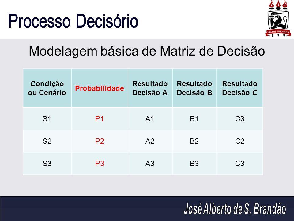 Modelagem básica de Matriz de Decisão Condição ou Cenário Probabilidade Resultado Decisão A Resultado Decisão B Resultado Decisão C S1P1A1B1C3 S2P2A2B
