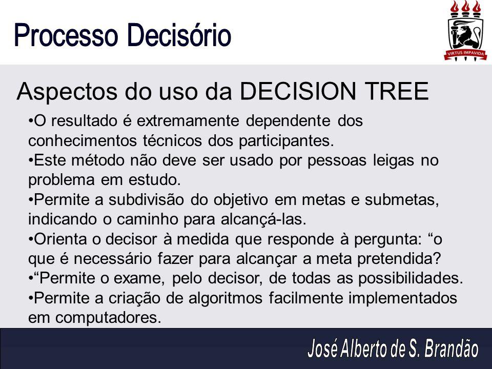 Aspectos do uso da DECISION TREE O resultado é extremamente dependente dos conhecimentos técnicos dos participantes. Este método não deve ser usado po