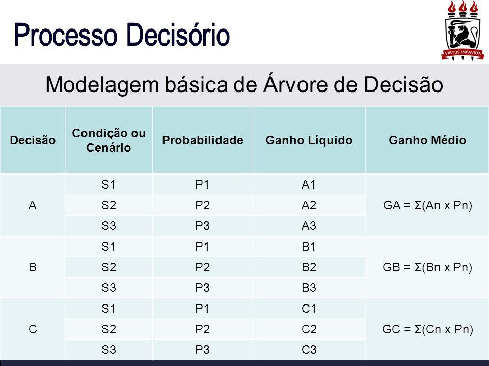 Modelagem básica de Árvore de Decisão Decisão Condição ou Cenário ProbabilidadeGanho LíquidoGanho Médio A S1P1A1 GA = Σ(An x Pn) S2P2A2 S3P3A3 B S1P1B