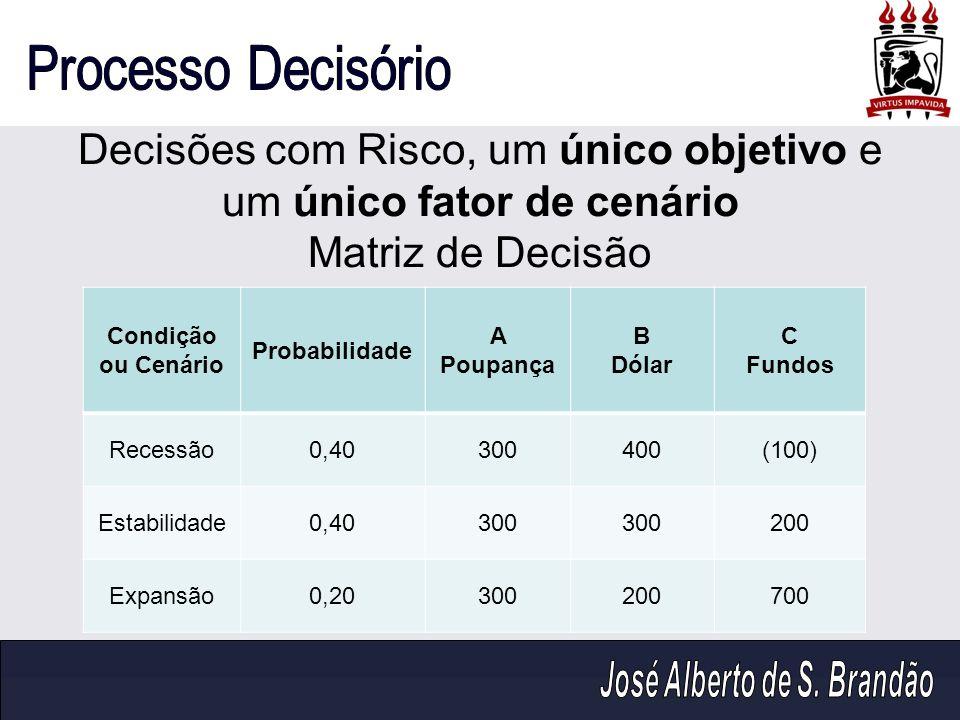 Decisões com Risco, um único objetivo e um único fator de cenário Matriz de Decisão Condição ou Cenário Probabilidade A Poupança B Dólar C Fundos Rece
