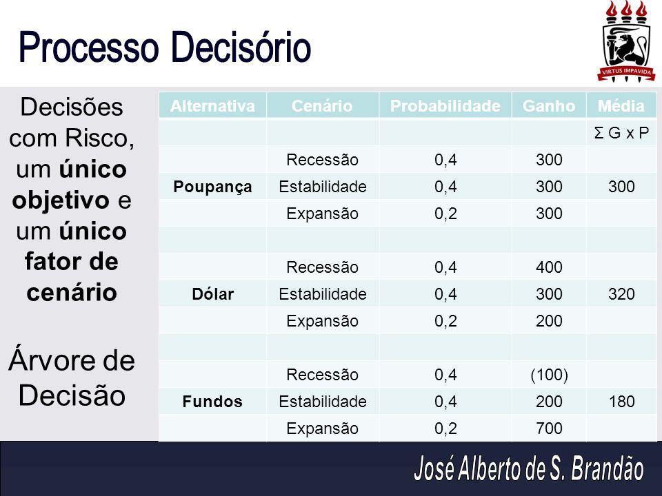 AlternativaCenárioProbabilidadeGanhoMédia Σ G x P Recessão0,4300 PoupançaEstabilidade0,4300 Expansão0,2300 Recessão0,4400 DólarEstabilidade0,4300320 E