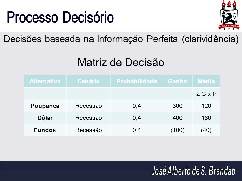 Decisões baseada na Informação Perfeita (clarividência) Matriz de Decisão AlternativaCenárioProbabilidadeGanhoMédia Σ G x P PoupançaRecessão0,4300120