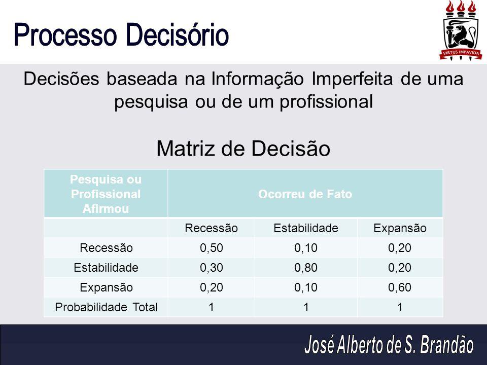 Decisões baseada na Informação Imperfeita de uma pesquisa ou de um profissional Matriz de Decisão Pesquisa ou Profissional Afirmou Ocorreu de Fato Rec