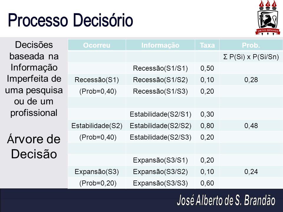 OcorreuInformaçãoTaxaProb. Σ P(Si) x P(Si/Sn) Recessão(S1/S1)0,50 Recessão(S1)Recessão(S1/S2)0,100,28 (Prob=0,40)Recessão(S1/S3)0,20 Estabilidade(S2/S