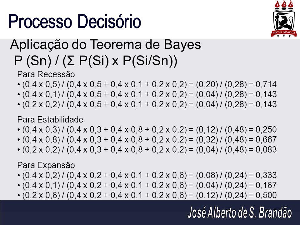 Aplicação do Teorema de Bayes P (Sn) / (Σ P(Si) x P(Si/Sn)) Para Recessão (0,4 x 0,5) / (0,4 x 0,5 + 0,4 x 0,1 + 0,2 x 0,2) = (0,20) / (0,28) = 0,714