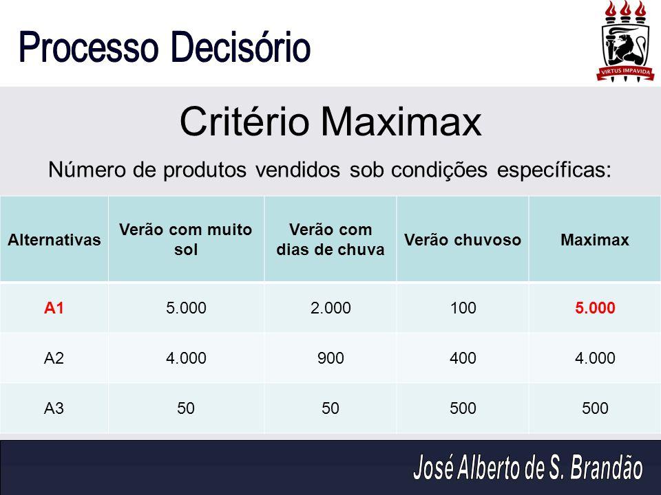 Critério Maximax Alternativas Verão com muito sol Verão com dias de chuva Verão chuvosoMaximax A15.0002.0001005.000 A24.0009004004.000 A350 500 Número