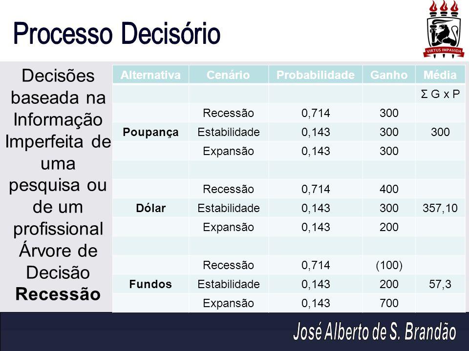 AlternativaCenárioProbabilidadeGanhoMédia Σ G x P Recessão0,714300 PoupançaEstabilidade0,143300 Expansão0,143300 Recessão0,714400 DólarEstabilidade0,1