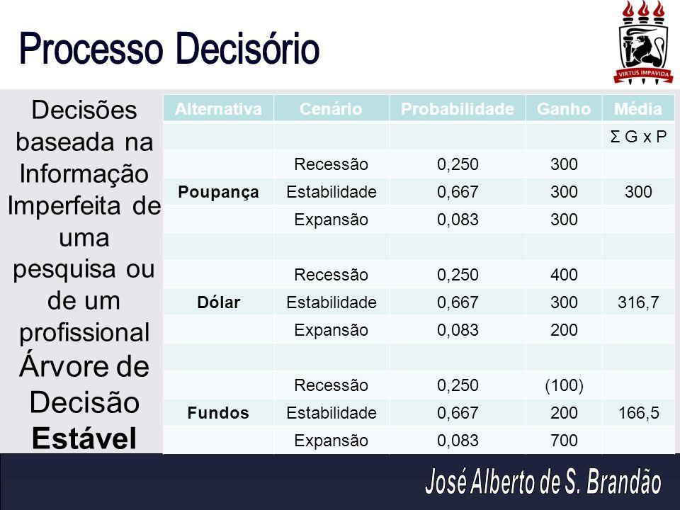 AlternativaCenárioProbabilidadeGanhoMédia Σ G x P Recessão0,250300 PoupançaEstabilidade0,667300 Expansão0,083300 Recessão0,250400 DólarEstabilidade0,6
