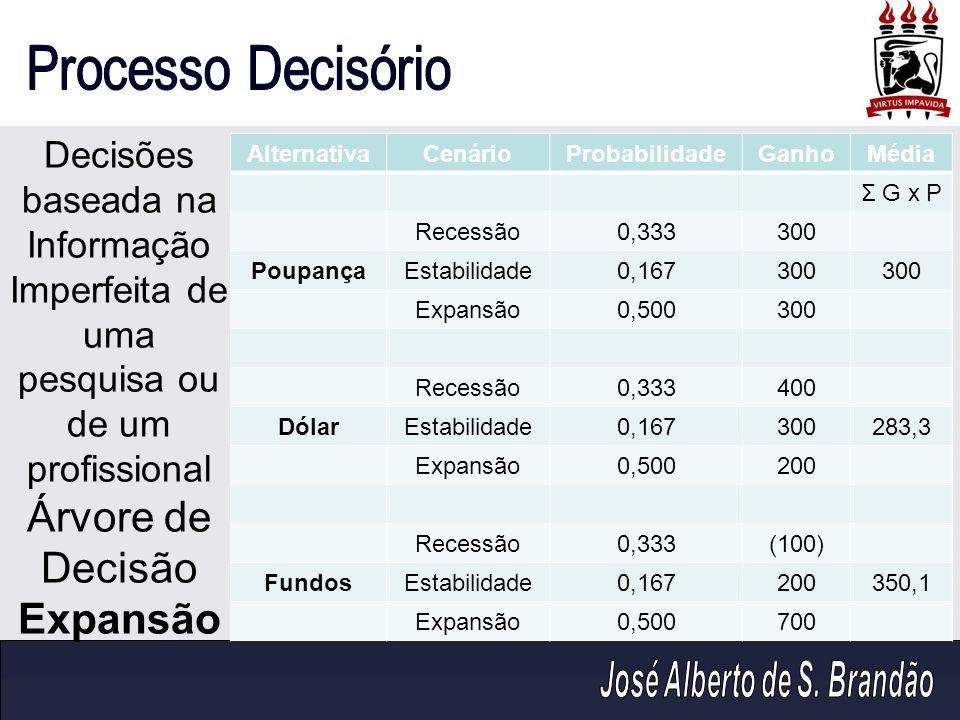AlternativaCenárioProbabilidadeGanhoMédia Σ G x P Recessão0,333300 PoupançaEstabilidade0,167300 Expansão0,500300 Recessão0,333400 DólarEstabilidade0,1