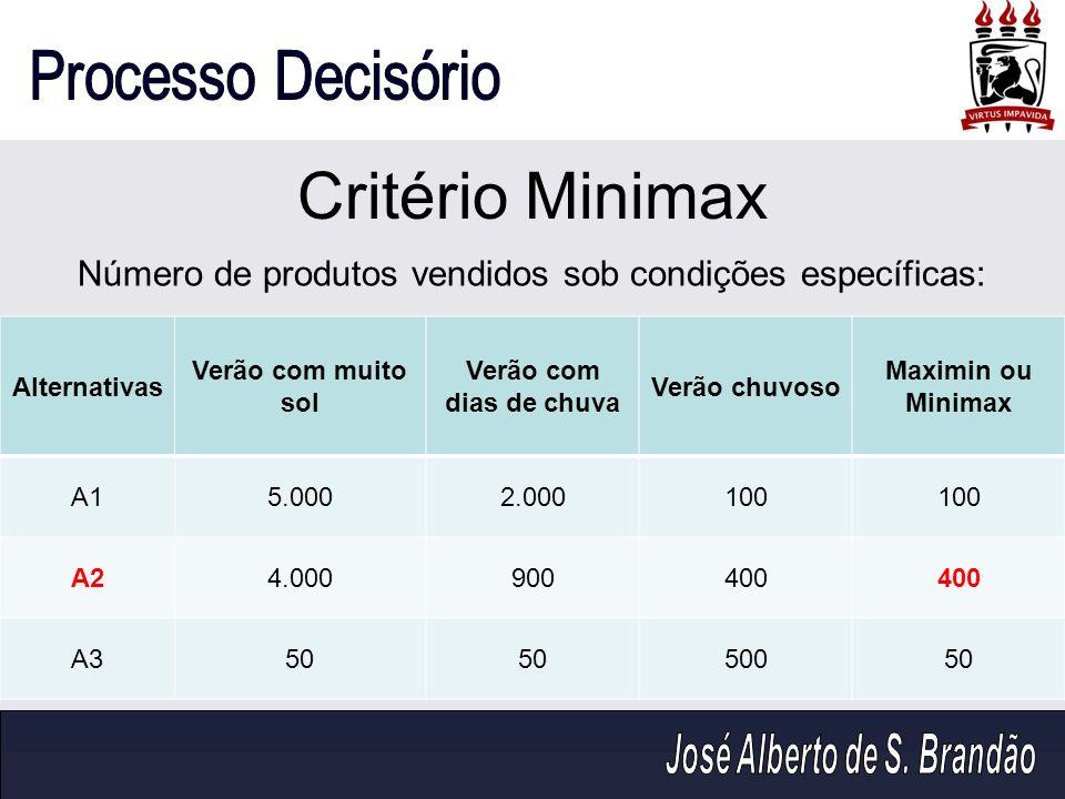 Critério Minimax Alternativas Verão com muito sol Verão com dias de chuva Verão chuvoso Maximin ou Minimax A15.0002.000100 A24.000900400 A350 50050 Nú