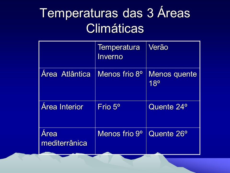 Temperaturas das 3 Áreas Climáticas Temperatura Inverno Verão Área Atlântica Menos frio 8º Menos quente 18º Área Interior Frio 5º Quente 24º Área medi