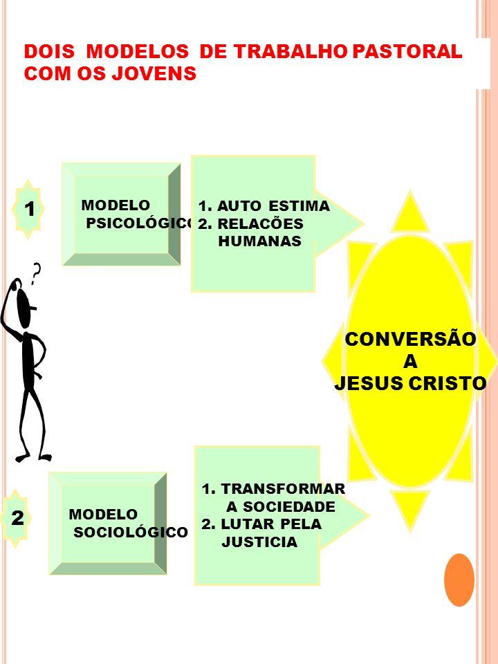 DOIS MODELOS DE TRABALHO PASTORAL COM OS JOVENS 1 MODELO PSICOLÓGICO 1. TRANSFORMAR A SOCIEDADE 2. LUTAR PELA JUSTICIA CONVERSÃO A JESUS CRISTO 2 MODE