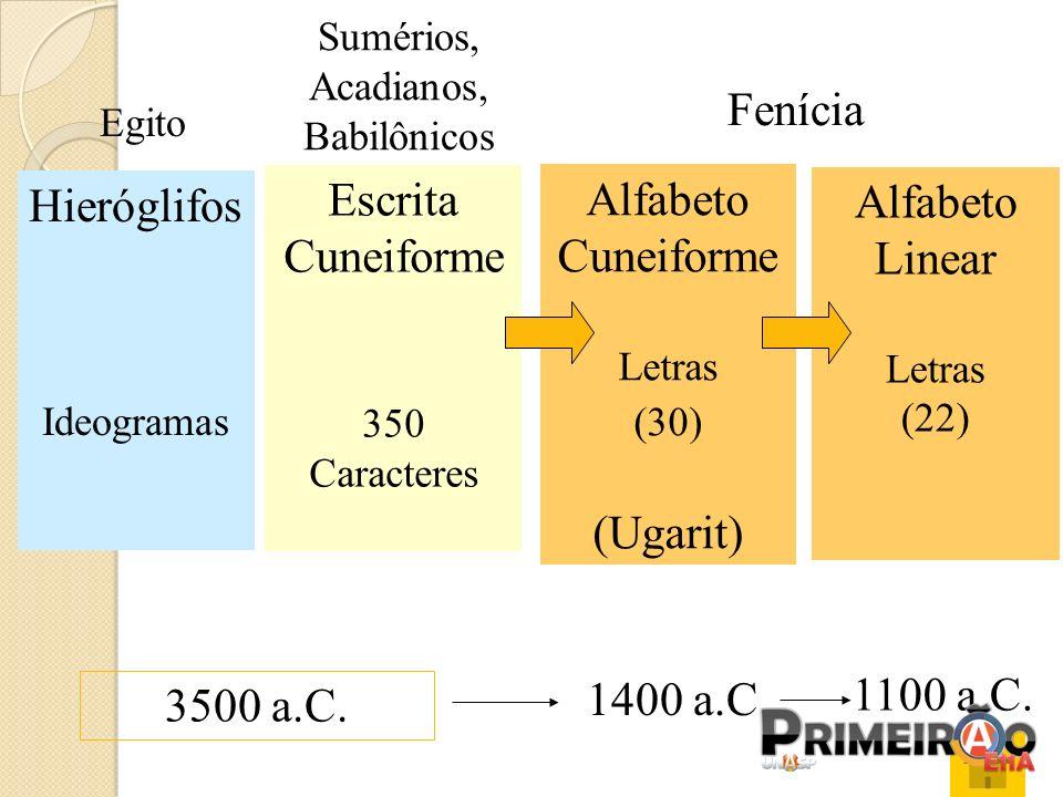 Alfabeto Cuneiforme Letras (30) (Ugarit) Hieróglifos Ideogramas 1400 a.C. 3500 a.C. Fenícia Egito Sumérios, Acadianos, Babilônicos Escrita Cuneiforme