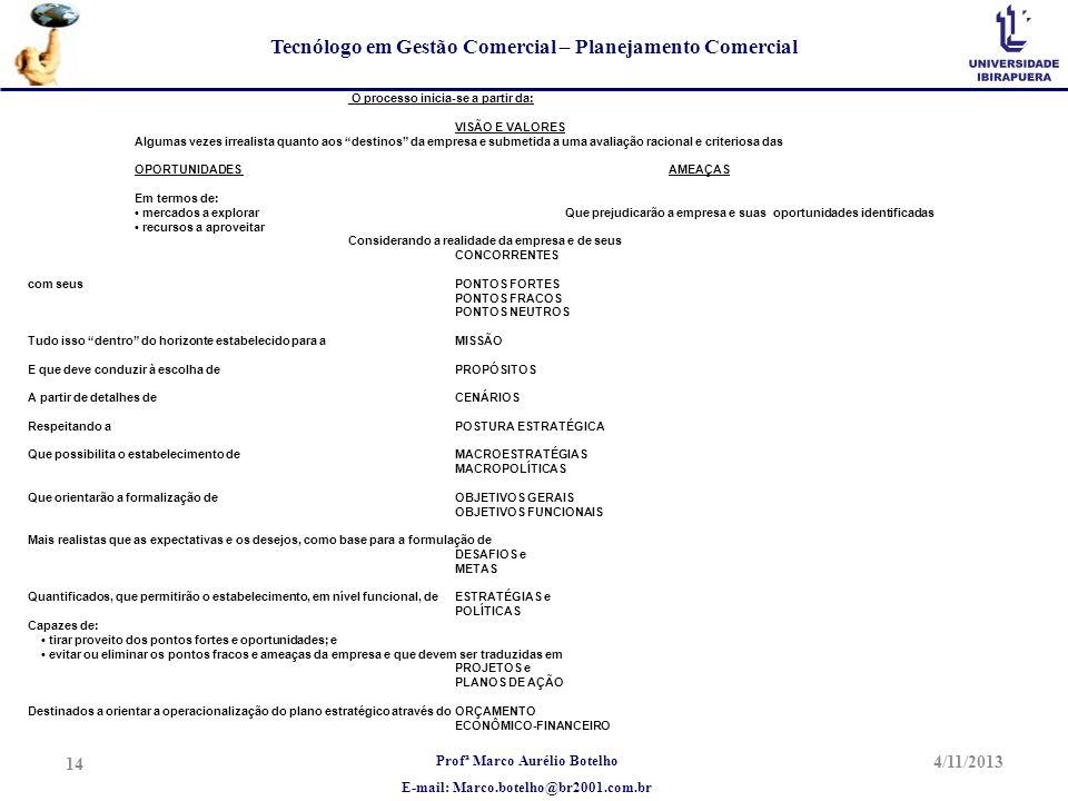 Profª Marco Aurélio Botelho E-mail: Marco.botelho@br2001.com.br Tecnólogo em Gestão Comercial – Planejamento Comercial 4/11/2013 14 O processo inicia-