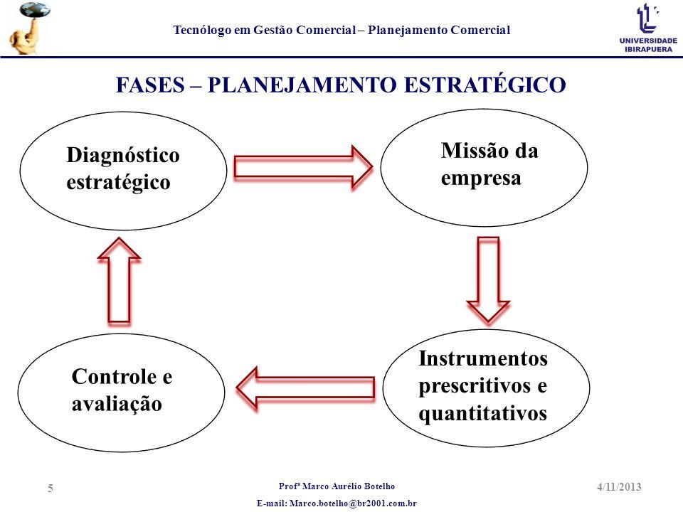 Profª Marco Aurélio Botelho E-mail: Marco.botelho@br2001.com.br Tecnólogo em Gestão Comercial – Planejamento Comercial 4/11/2013 5 FASES – PLANEJAMENT