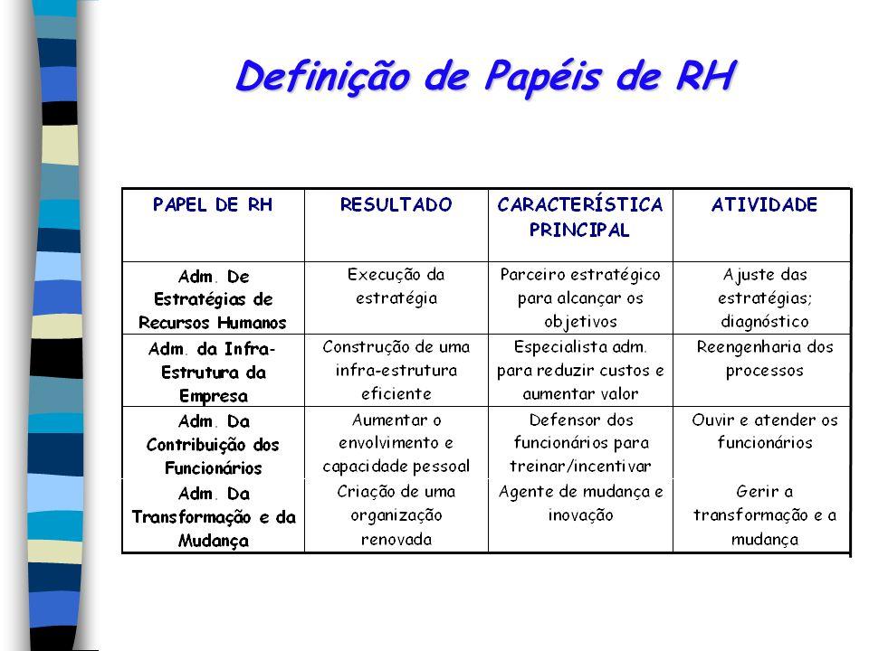Definição de Papéis de RH