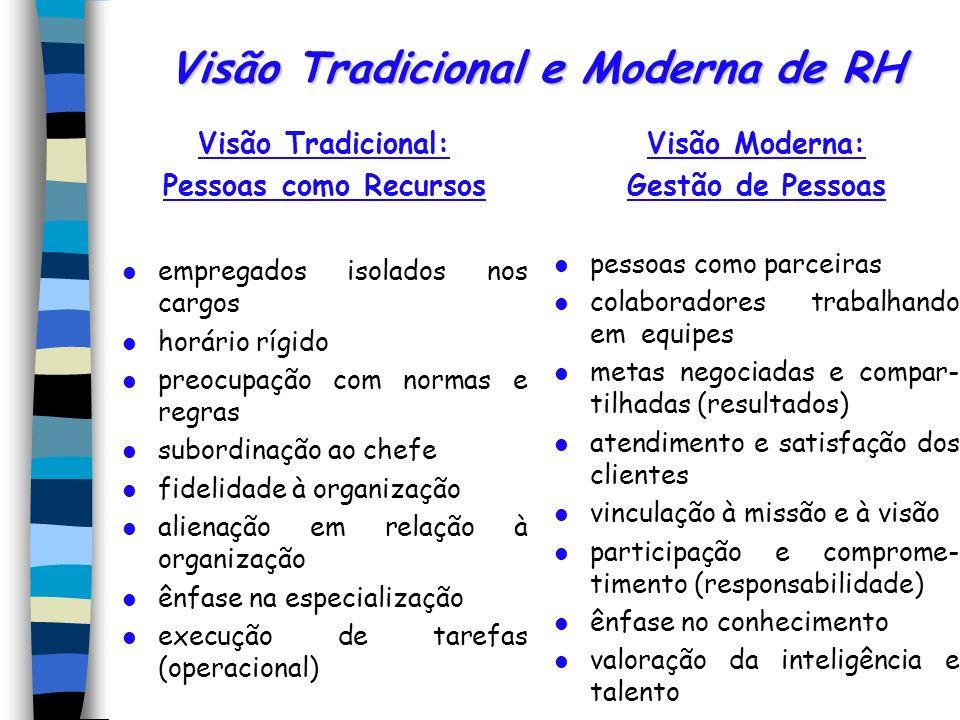 Visão Tradicional e Moderna de RH Visão Tradicional: Pessoas como Recursos empregados isolados nos cargos horário rígido preocupação com normas e regr