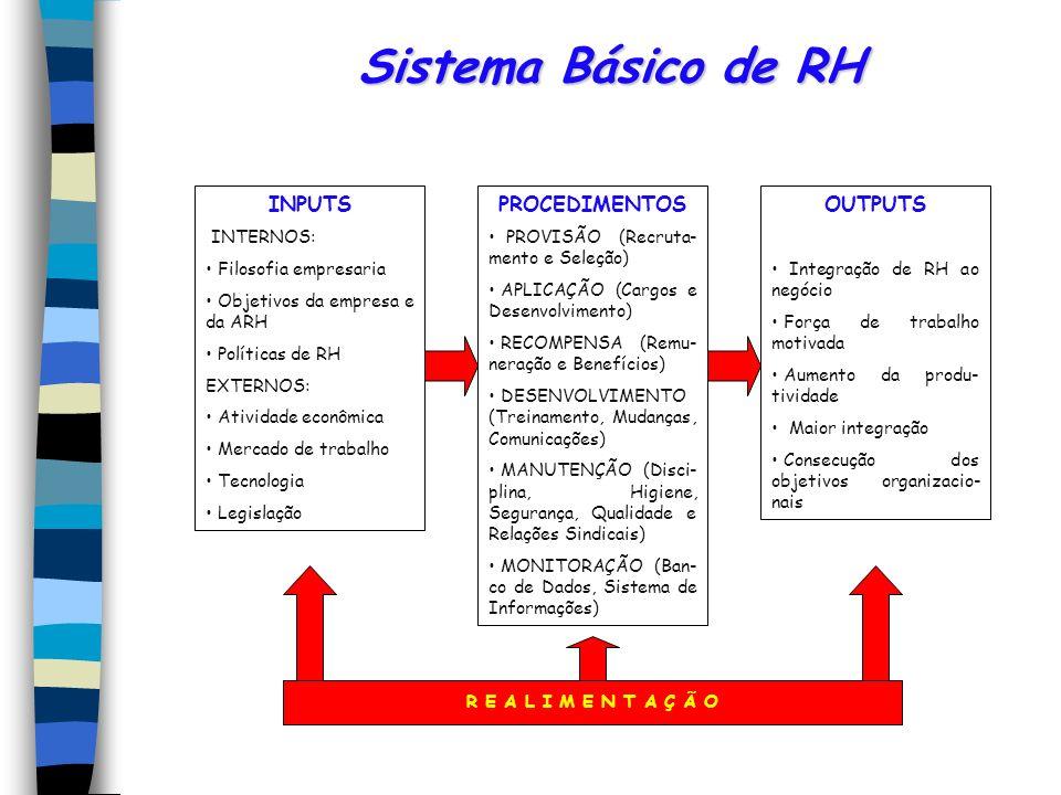 Sistema Básico de RH INPUTS INTERNOS: Filosofia empresaria Objetivos da empresa e da ARH Políticas de RH EXTERNOS: Atividade econômica Mercado de trab