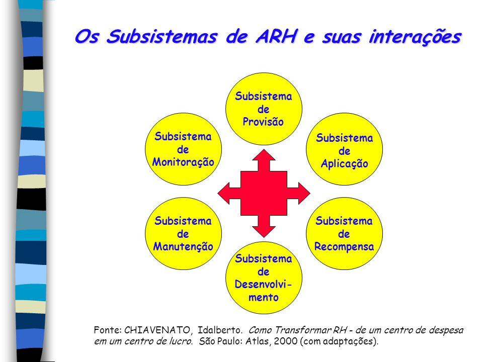 Os Subsistemas de ARH e suas interações Fonte: CHIAVENATO, Idalberto. Como Transformar RH - de um centro de despesa em um centro de lucro. São Paulo:
