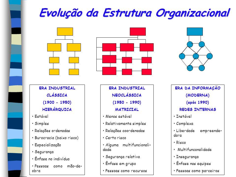Evolução da Estrutura Organizacional ERA INDUSTRIAL CLÁSSICA (1900 - 1950) HIERÁRQUICA Estável Simples Relações ordenadas Burocracia (baixo risco) Esp
