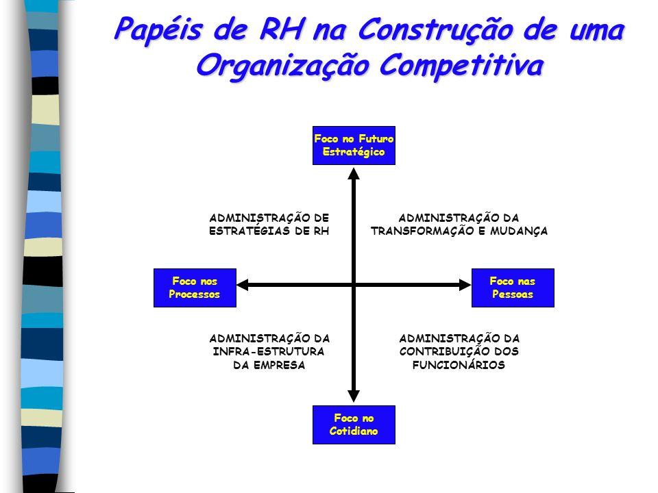 Papéis de RH na Construção de uma Organização Competitiva Foco nos Processos Foco nas Pessoas Foco no Futuro Estratégico Foco no Cotidiano ADMINISTRAÇ