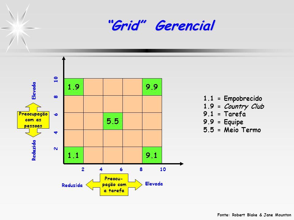 Grid Gerencial 1.9 1.1 5.5 9.9 9.1 2 4 6 8 10 Elevada Reduzida Preocu- pação com a tarefa Preocupação com as pessoas Reduzida Elevada Fonte: Robert Bl