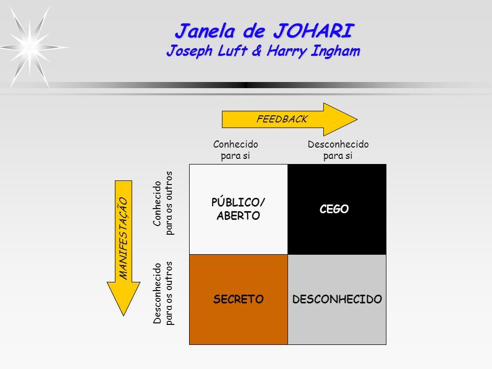 Janela de JOHARI Joseph Luft & Harry Ingham PÚBLICO/ ABERTO CEGO SECRETODESCONHECIDO Conhecido para os outros Desconhecido para os outros Conhecido pa