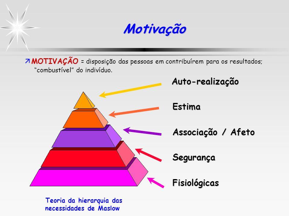 MotivaçãoMotivação Auto-realização Auto-realização Estima Estima Associação / Afeto Associação / Afeto Segurança Segurança Fisiológicas Fisiológicas T