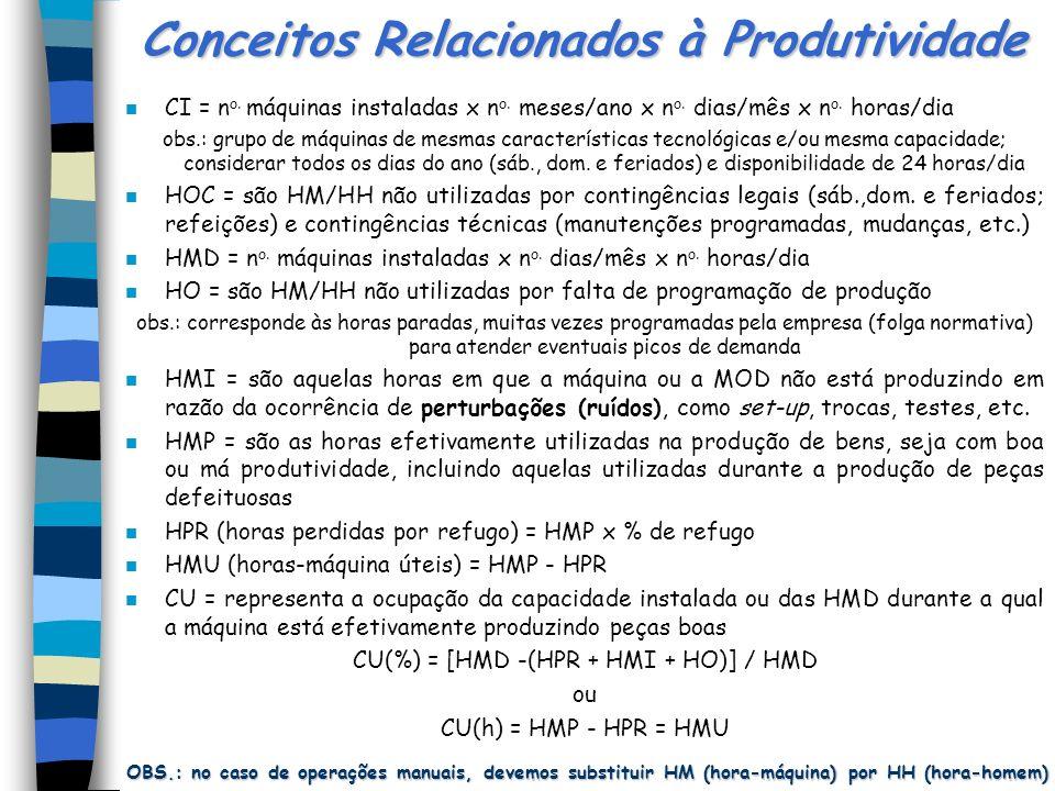 Conceitos Relacionados à Produtividade CI = CACAPICADADE INSTALADA HOC = HORAS OCIOSAS POR CONTINGÊNCIA HMD = HORAS-MÁQUINA DISPONÍVEIS HO = HORAS OCI