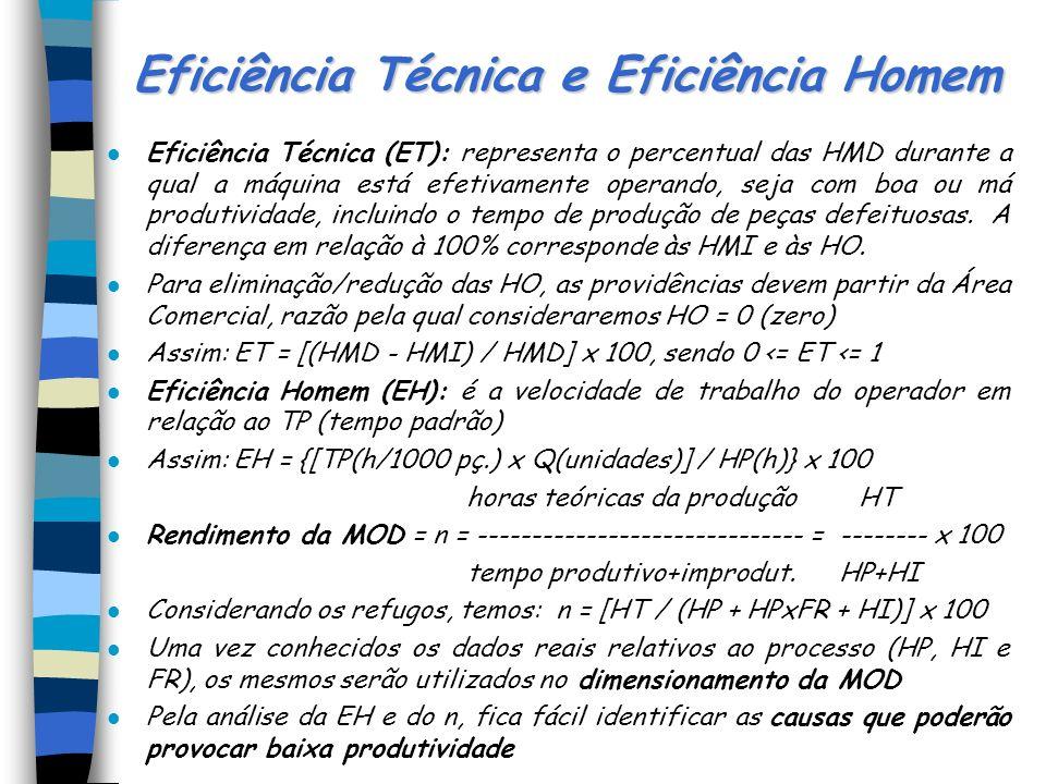 Tempo Padrão l Horas teóricas necessárias (HT): representam o número total de HM ou HH necessárias para obtenção da produção programada, sem perturbaç